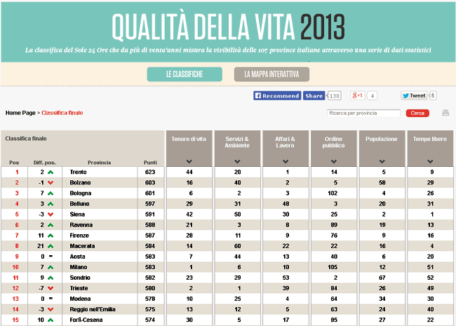 classifica Sole 24 ore qualità della vita nelle province anno 2013