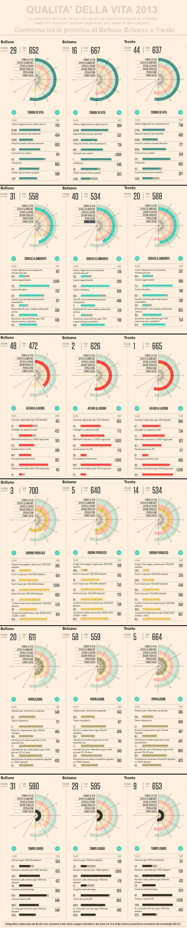 qualità della vita nelle province italiane: confronto tra Belluno, Bolzano e Trento