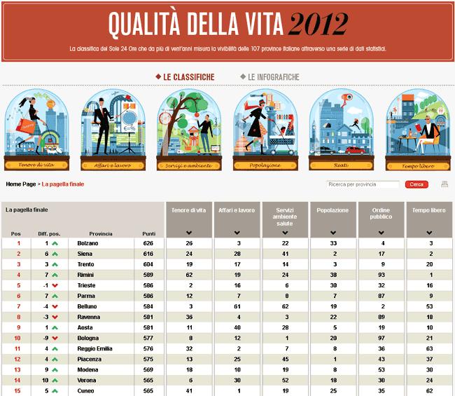 classifica Sole 24 ore qualità della vita nelle province anno 2012