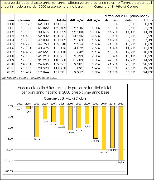 San Vito di Cadore: differenze annuali delle presenze rispetto al 2000 (preso come anno base)