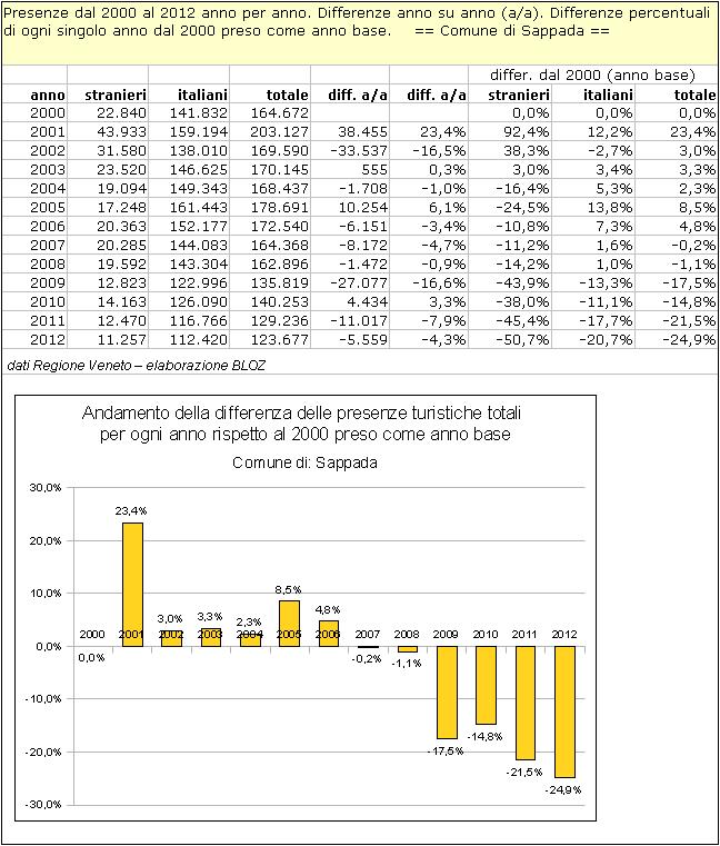 Sappada: differenze annuali delle presenze rispetto al 2000 (preso come anno base)