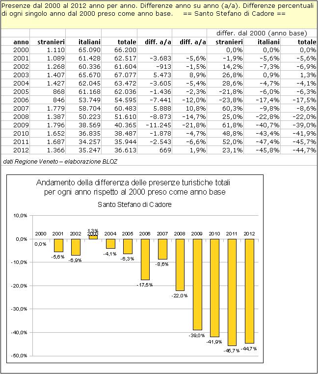 Santo Stefano di Cadore: differenze annuali delle presenze rispetto al 2000 (preso come anno base)