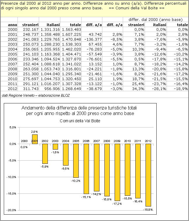 Val Boite: differenze annuali delle presenze rispetto al 2000 (preso come anno base)