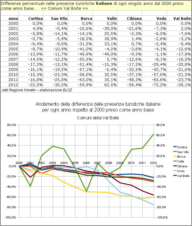 Val Boite: differenze annuali delle presenze italiane rispetto al 2000 per singolo comune