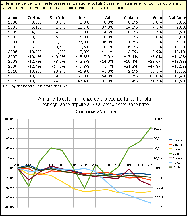 Val Boite: differenze annuali delle presenze totali rispetto al 2000 per singolo comune