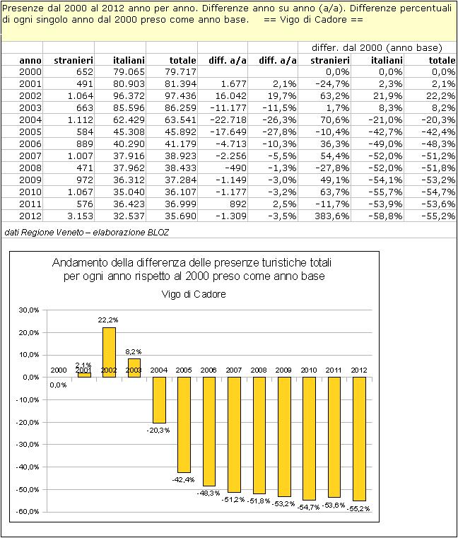 Vigo di Cadore: differenze annuali delle presenze rispetto al 2000 (preso come anno base)