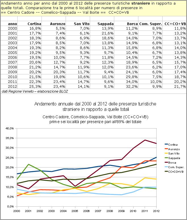Centro Cadore, Comelico-Sappada, Val Boite: andamento annuale dal 2000 al 2012 delle presenze turistiche straniere in rapporto a quelle totali