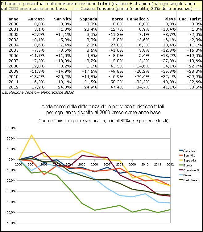 Andamento nel cadore Turistico delle differenze delle presenze turistiche totali per ogni anno rispetto al 2000 preso come anno base