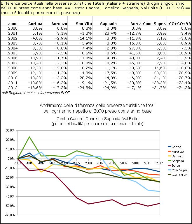 Centro Cadore, Comelico-Sappada, Val Boite: andamento della differenza delle presenze turistiche totali per ogni anno rispetto al 2000 preso come anno base.