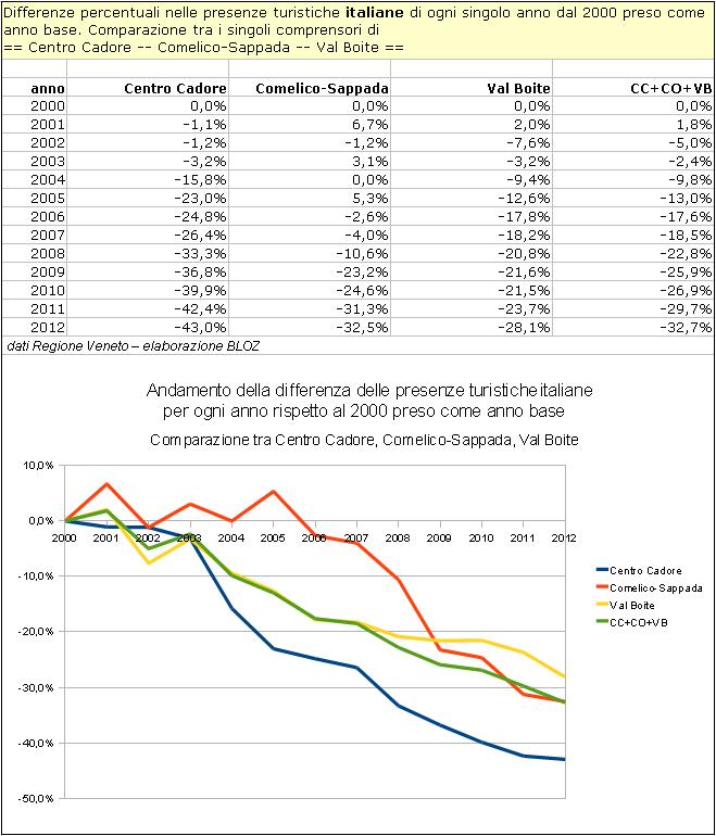 Centro Cadore, Comelico-Sappada, Val Boite: andamento della differenza delle presenze turistiche italiane per ogni anno rispetto al 2000 peso come base