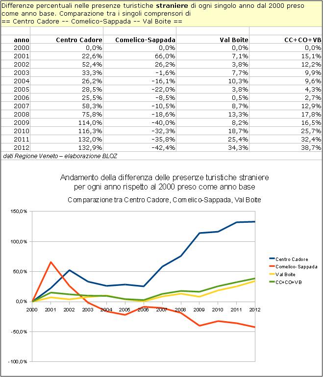 Centro Cadore, Comelico-Sappada, Val Boite: andamento della differenza delle presenze turistiche straniere per ogni anno rispetto al 2000 peso come base
