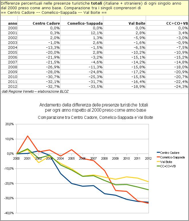 Andamento in Centro Cadore, Comelico-Sappada e Val boite della differenza delle presenze turistiche totali per ogni anno rispetto al 2000 preso come anno base