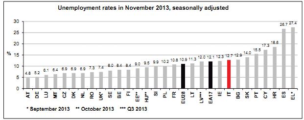 Eurostat: disoccupazione in Europa - novembre 2013 (dati corretti per stagionalità)