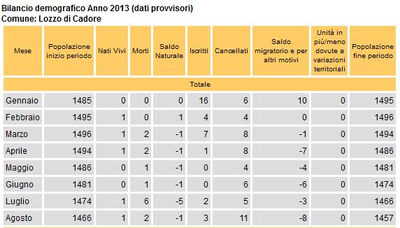 bilancio demografico di Lozzo di Cadore ad agosto 2013