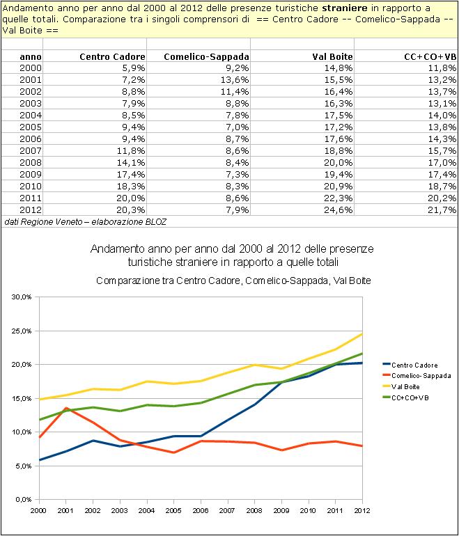 Cadore: andamento % anno per anno dal 2000 al 2012 delle presenzeturistiche straniere su quelle totali