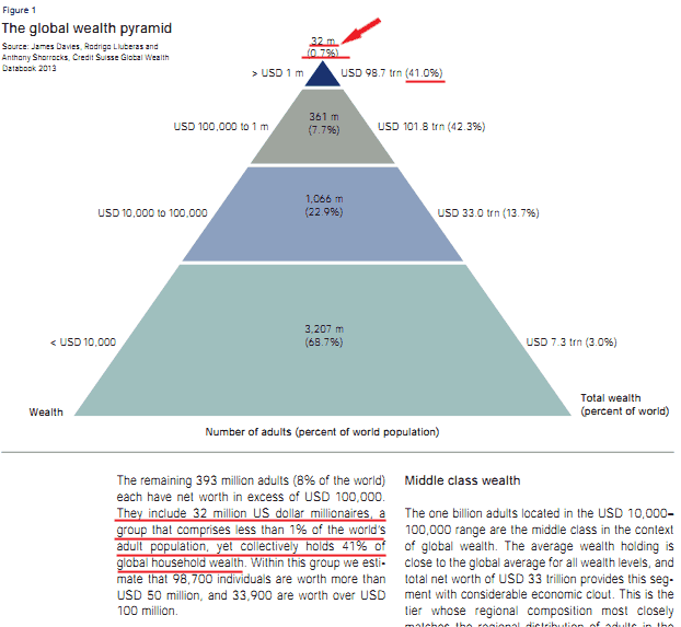 The global Wealth pyramid (tratta da Credit Suiss Global Wealth Report 2013)