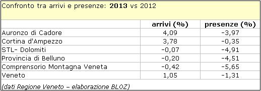 Contronto 2013-2102 tra arrivi e presenze Auronzo di Cadore, Cortina d'Ampezzo, STL Dolomiti