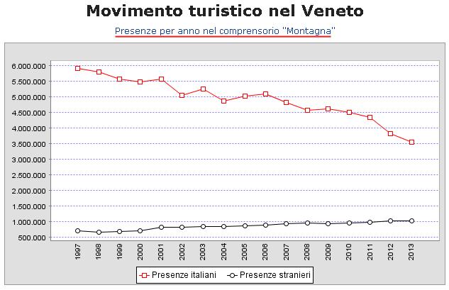Presenze per anno nel comprensorio Montagna Veneta - anno 2013
