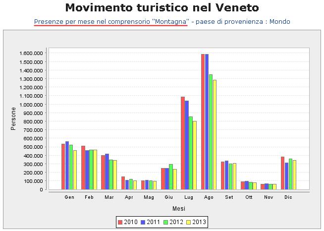 Presenze per mese nel comprensorio Montagna Veneta - anno 2013