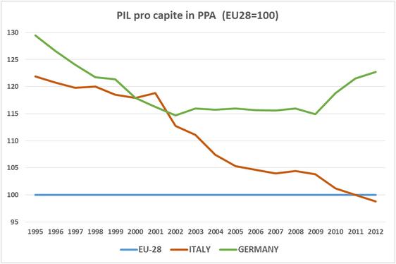 PIL pro capite a parità di potere d'acquisto PPA dal 1995 al 2012 - confronto ITA GER EU28