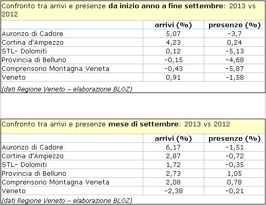 confronto tra arrivi e presenze da inizio anno a fine settembre e del solo mese di settembre - Auronzo di Cadore, Cortina e STL Dolomiti