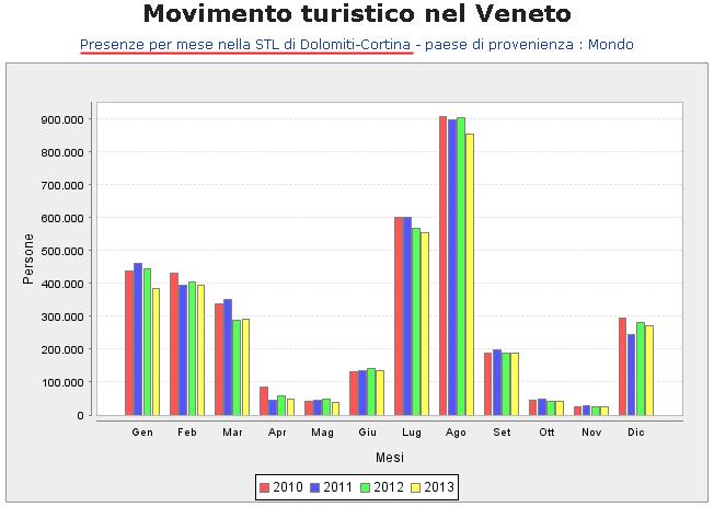 Presenze per mese nel STL Dolomiti - anno 2013