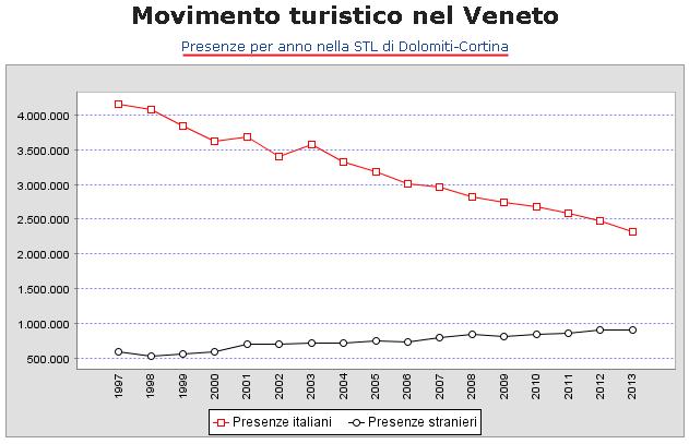Presenze per anno nel STL Dolomiti - anno 2013
