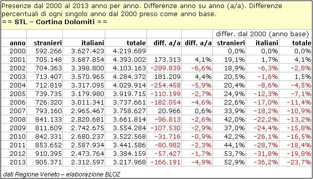 Presenze dal 2000 al 2013 anno per anno e differenze % di ogni singolo anno dal 2000' preso come anno base