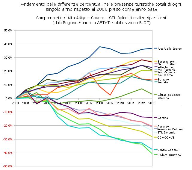 Andamento delle differenze % nelle presenze turistiche totali di ogni singolo anno rispetto al 2000 preso come anno base (Alto Adige e Cadore)