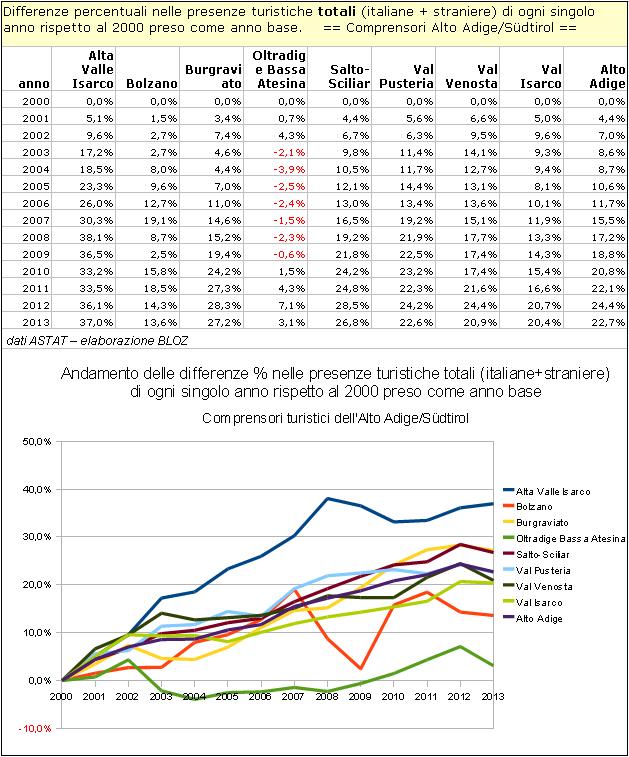 Differenze % nelle presenze turistiche totali di ogni singolo anno rispetto al 2000 preso come anno base - Comprensori dell'Alto Adige