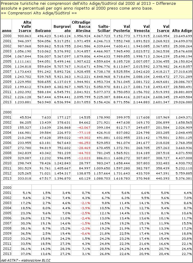 Presenze turistiche nei comprensori dell'Alto Adige dal 200 al 2013 - Differenze assolute e % per ogni anno rispetto al 2000 preso come anno base.