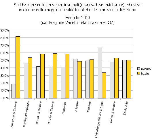 Grafico della suddivisione delle presenze invernali ed estive in alcune delle maggiori località turistiche della provincia di Belluno