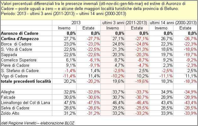 Valori percentuali differenziali tra le presenze invernali ed estive di Auronzo di Cadore - poste uguali a zero - e alcune delle maggiori località turistiche della prov. di Belluno