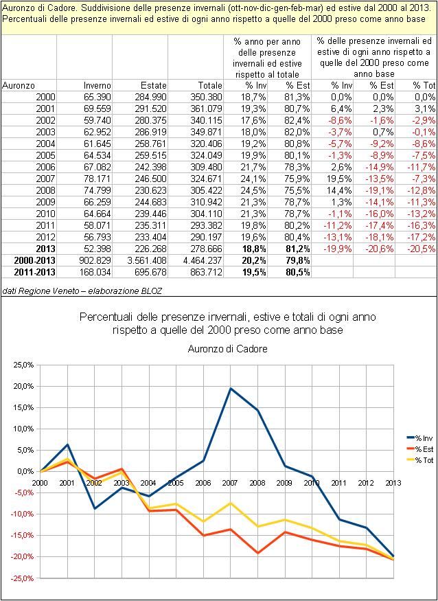 Tabella della suddivisione delle presenze invernali ed estive ad Auronzo di Cadore dal 2000 al 2013 - % delle presenze inv-est di ogni anno rispetto a quelle del 2000 preso come an