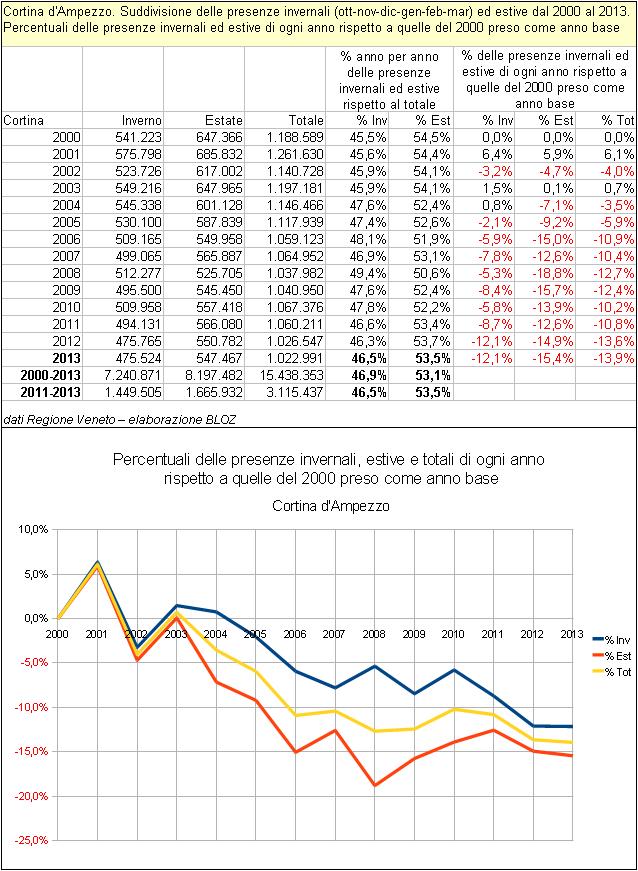 Tabella della suddivisione delle presenze invernali ed estive a Cortina d'Ampezzo dal 2000 al 2013 - % delle presenze inv-est di ogni anno rispetto a quelle del 2000 preso come an