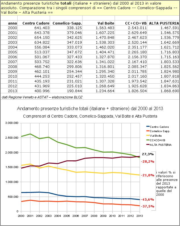 Andamento presenze turistiche totali dal 2000 al 2013 in valore assoluto (Centro Cadore, Comelico-Sappada, Val Boite, Alta Pusteria)
