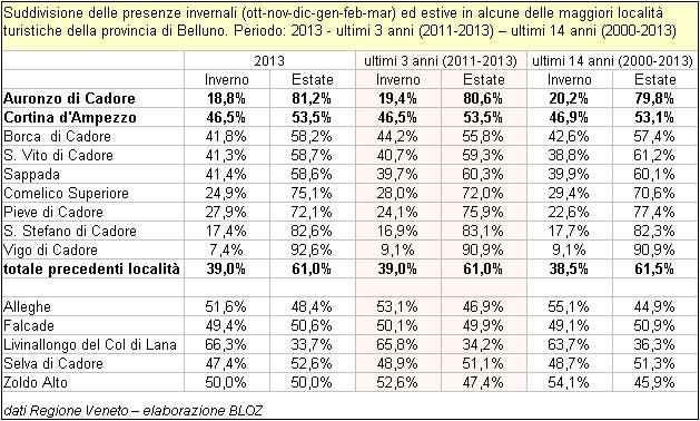 Suddivisione delle presenze invernali ed estive in alcune delle maggiori località turistiche della provincia di Belluno