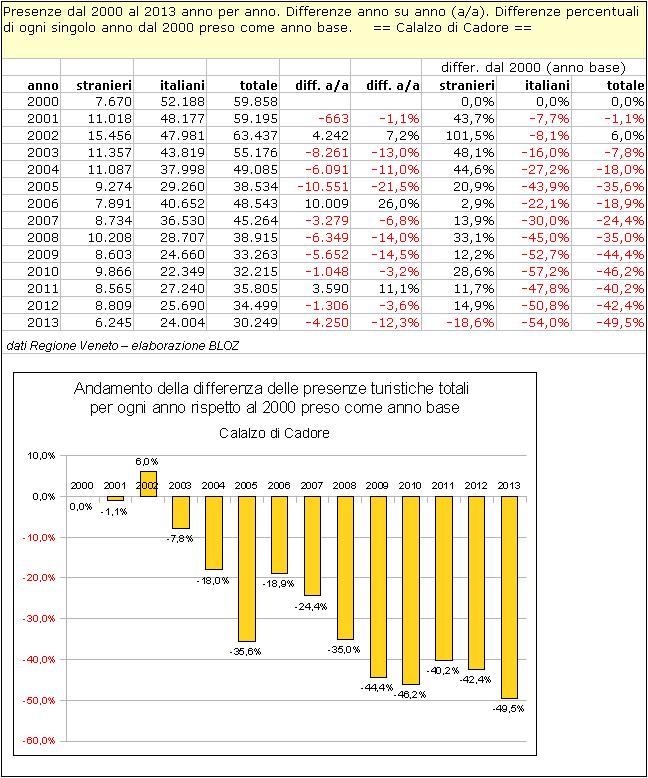 Presenze dal 2000 al 2013 anno per anno; differenze anno su anno; differenze %di ogni anno dal 2000 preso come anno base - Calalzo di Cadore