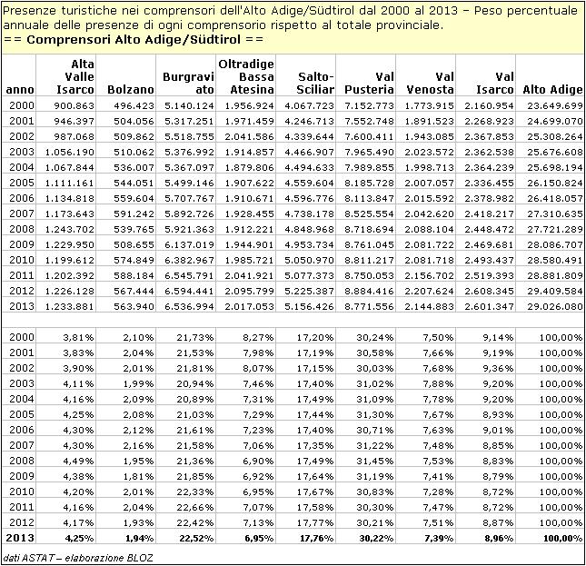 Presenze turistiche nei comprensori dell'Alto Adige/Suedtirol dal 2000 al 2013