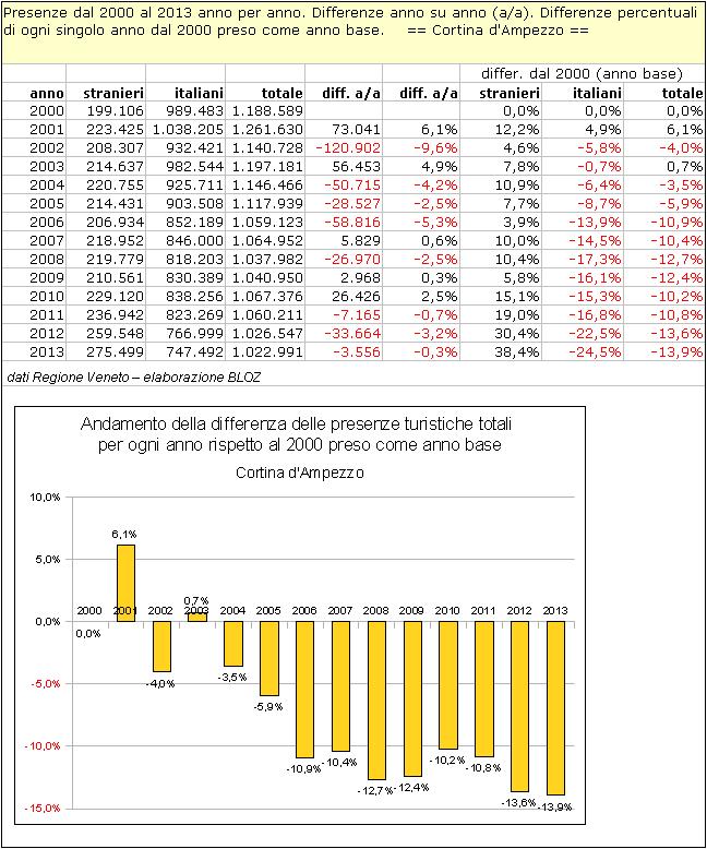 Cortina d'Ampezzo: presenze dal 2000 al 2013 anno per anno; differenze anno su anno; differenze % di ogni singolo anno dal 2000 preso come anno base