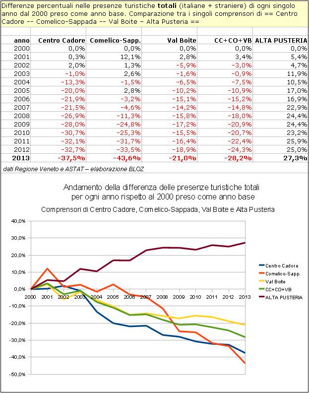 Differenze % nelle presenze turistiche totali di ogni singolo anno dal 2000 preso come anno base (Centro Cadore, Comelico-Sappada, Val Boite, Alta Pusteria)