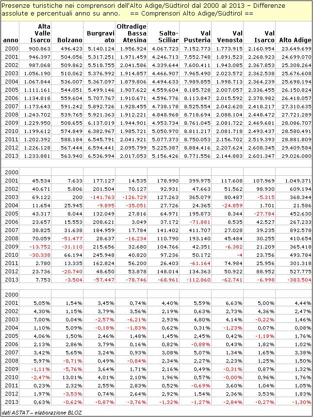 Presenze turistiche nei comprensori dell'Alto Adige- differenze assolute e % anno su anno.