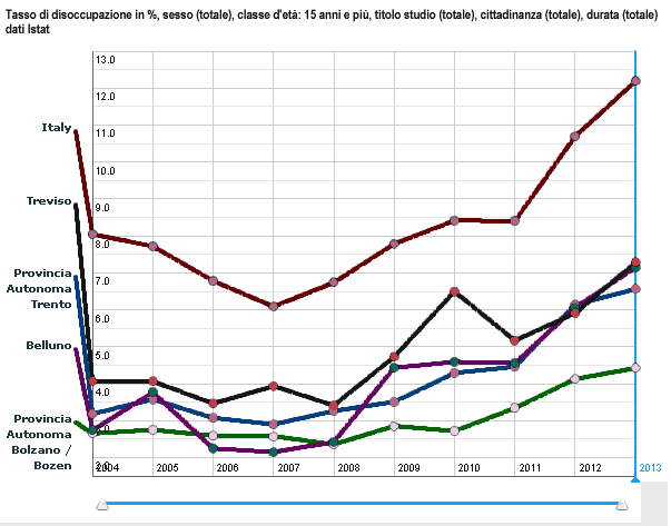 tasso di disoccupazione in %, totale, classe d'eta: 15 anni e più dal 2004 al 2013 delle province di Belluno, Trento, Bolzano, Treviso e Italia