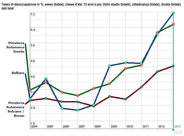 tasso di disoccupazione in %, totale, classe d'eta: 15 anni e più dal 2004 al 2013 delle province di Belluno, Trento e Bolzano