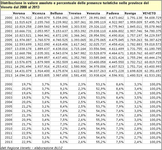 Distribuzione in valore assoluto e % delle presenze turistiche nelle province del Veneto dal 2000 al 2013