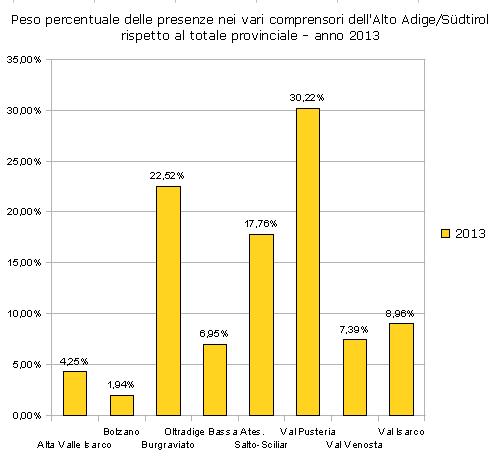 Peso % delle presenze nei vari comprensori dell'Alto Adige / Suedtirol rispetto al totale provinciale - anno 2013