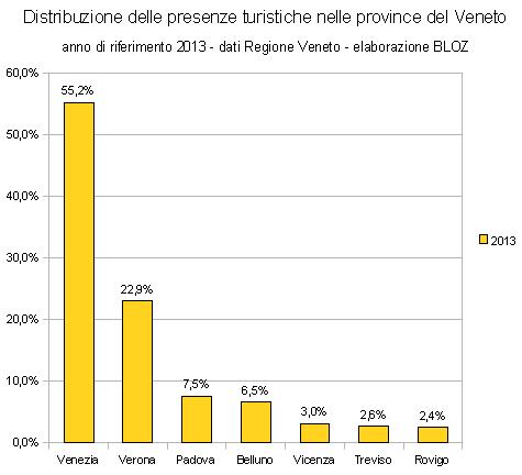 Distribuzione delle presenze turistiche nelle province del Veneto