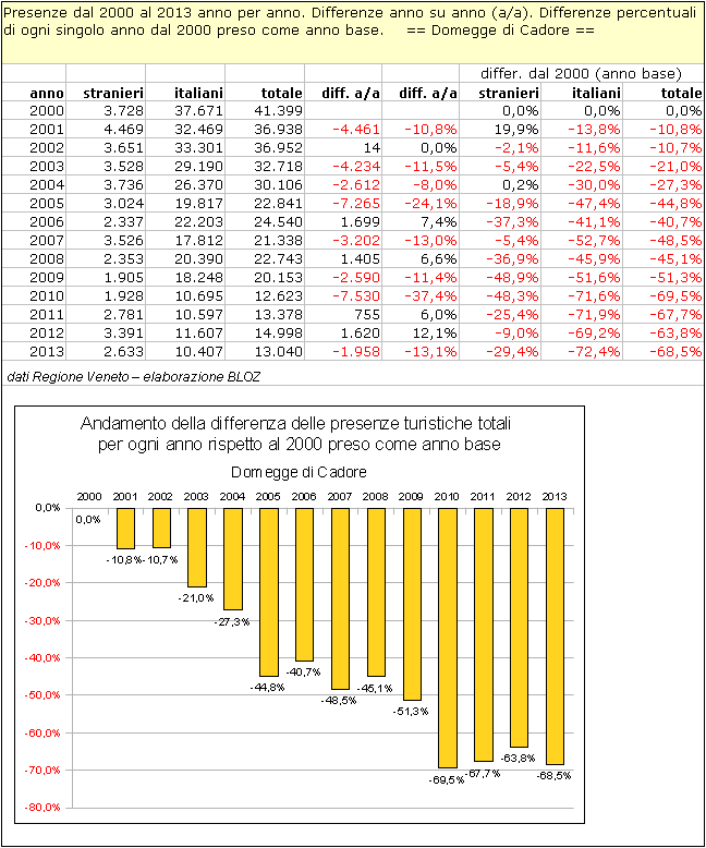 Presenze dal 2000 al 2013 anno per anno. Differenze anno su anno. Differenze % di ogni singolo anno dal 2000 preso come anno base - Domegge di Cadore