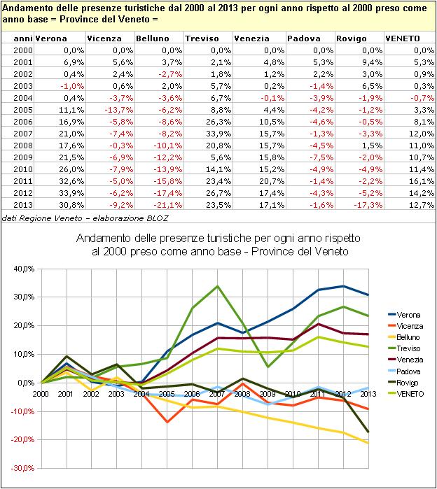 Andamento delle presenze turistiche dal 2000 al 2013 per ogni anno rispetto al 2000 preso come anno base - Province del Veneto