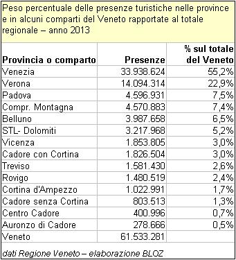 Peso % delle presenze turistiche nelle province e in alcuni comparti turistici del Veneto rapportate al totale regionale - anno 2013